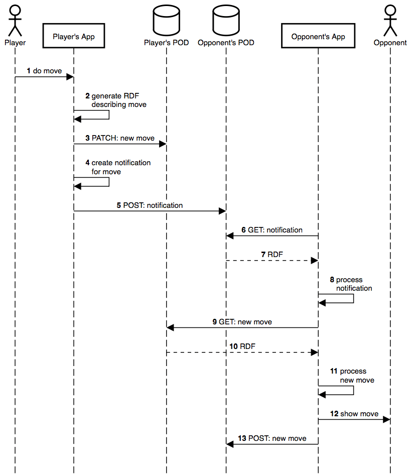 Figure 6: sequence diagram of the steps taken when a player does a move.