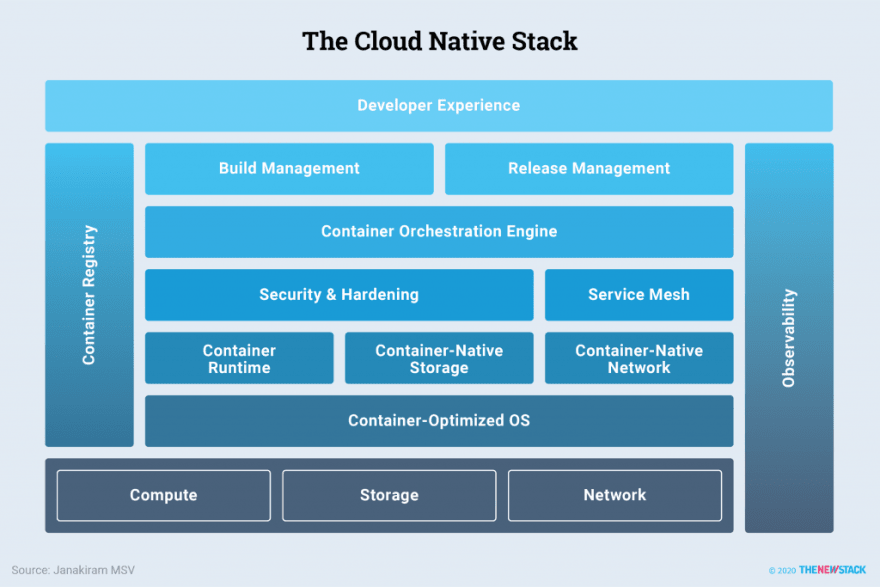 The Cloud Native Stack