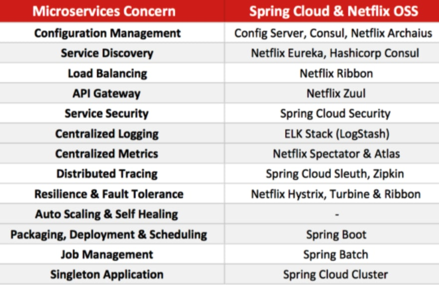 microservices_springcloud