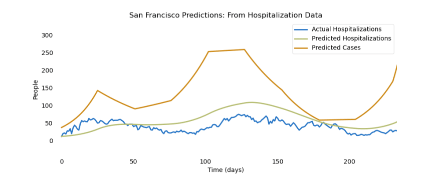 While the hospitalization waves may look mild, the true number of cases increases at a much larger rate.