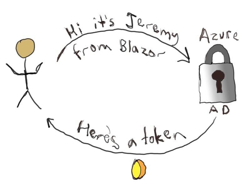 Azure AD Login Process