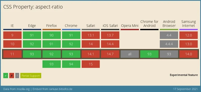 CSS Aspect ratio browser support