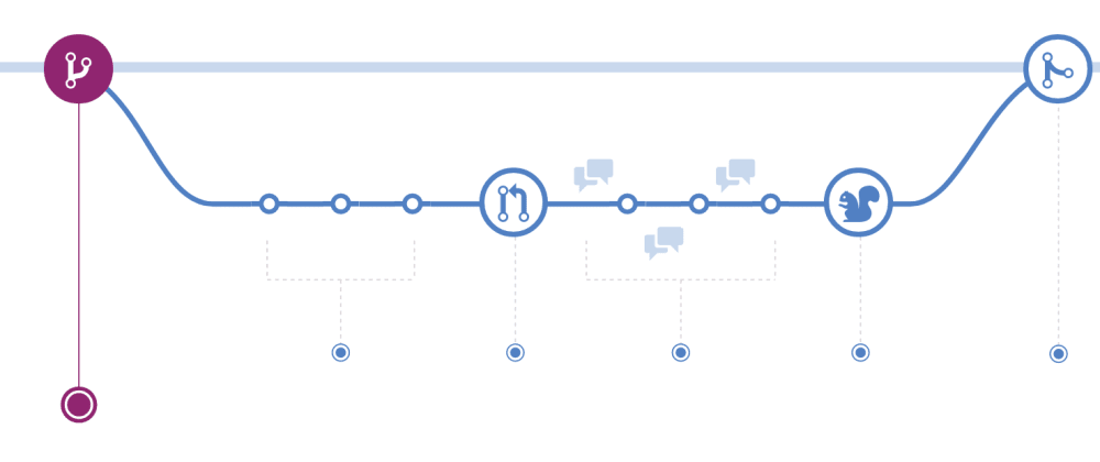 Cover image for Understanding the GitHub Flow