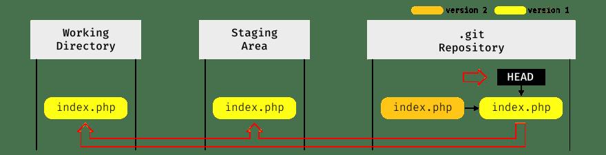 Git Reset Explain Dev Community
