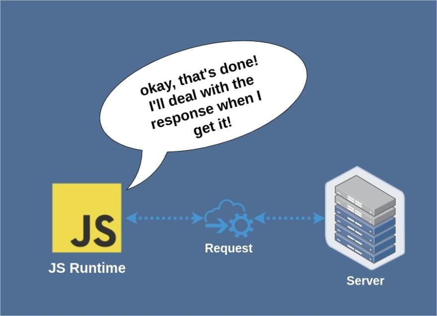 Node.JS Request Model