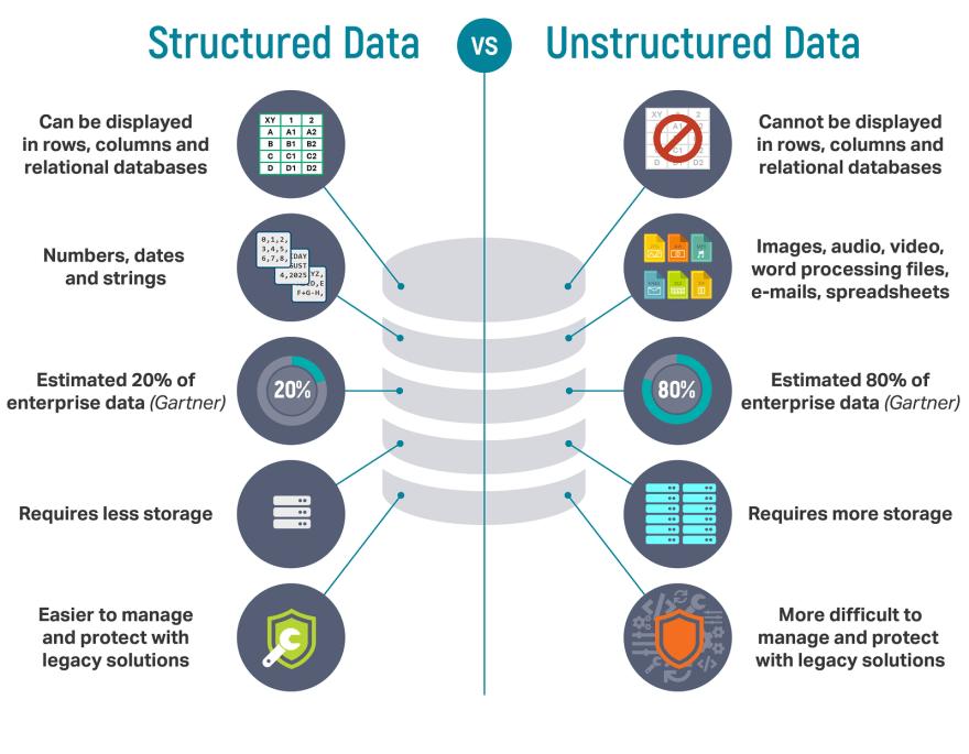Different-datas