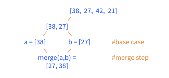 mergesort_recursion_tree_2