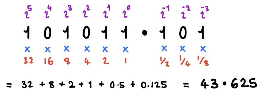 Binary Fraction Example
