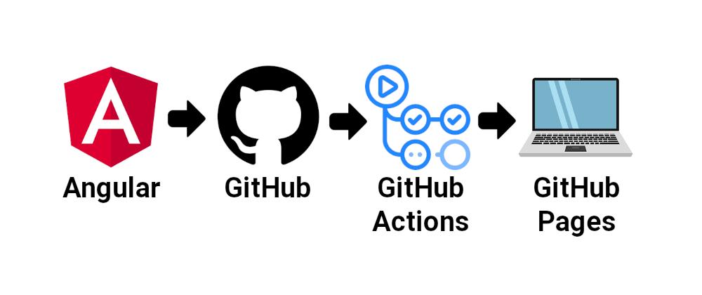 Cover image for Hosting an Angular application on GitHub Pages using GitHub Actions