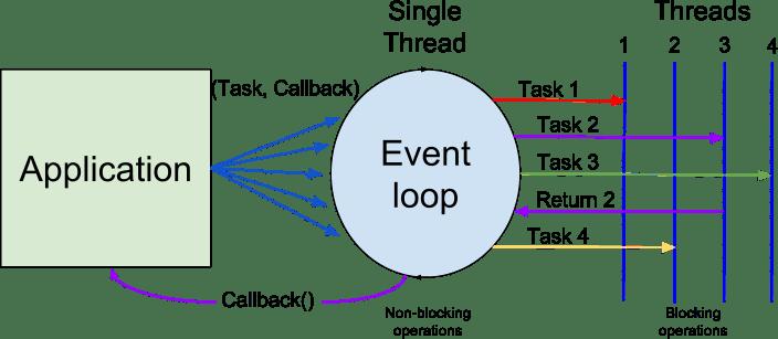 nodejs-event-loop.png