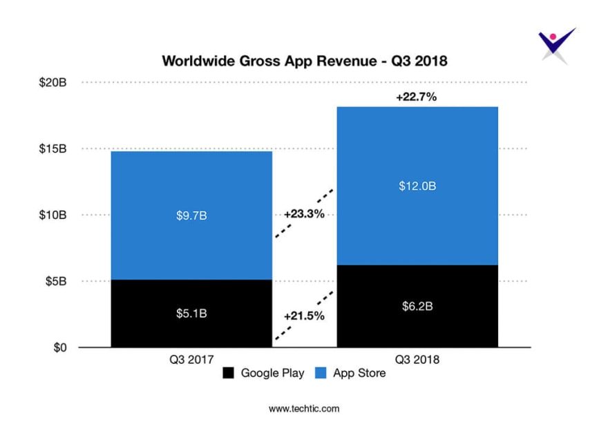 Worldwide Gross-App Revenue Chart Q3-2018