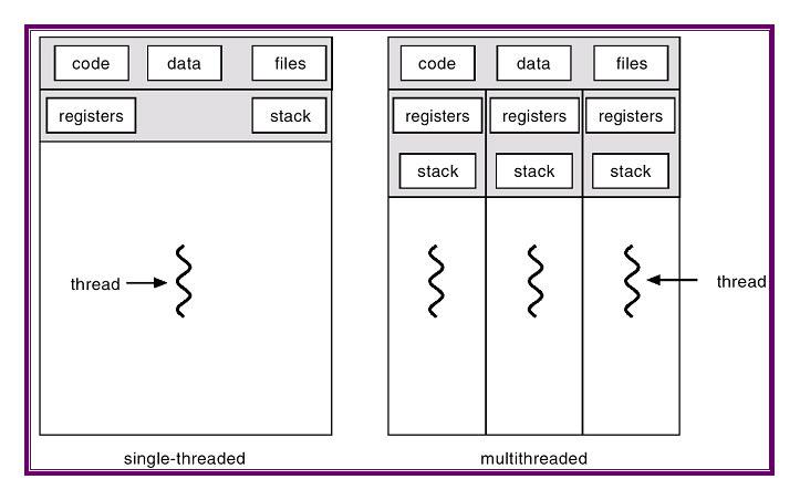 single thread vs multi thread