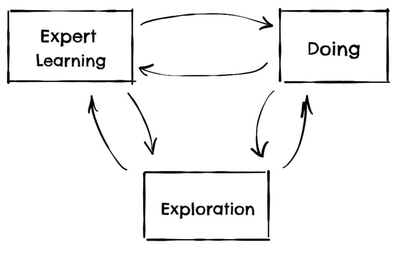 learning, doing, exploration loop