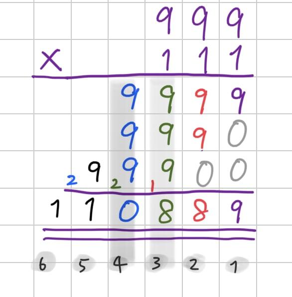 Multiplication on decimal numbers.