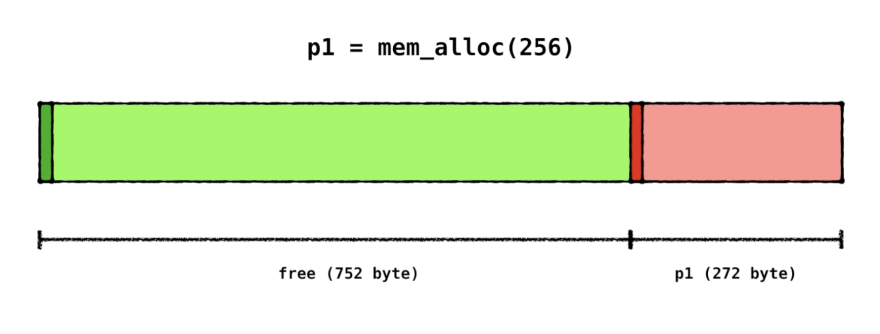 allocating 256 bytes of memory