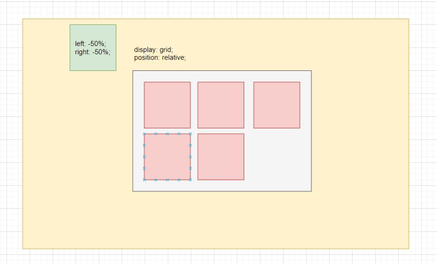 Grid com um dos elementos filho posicionado com valores negativos, ficando fora do grid