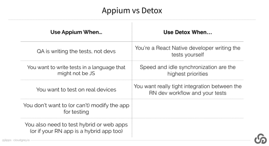 Testing React Native Apps with Appium - DEV Community
