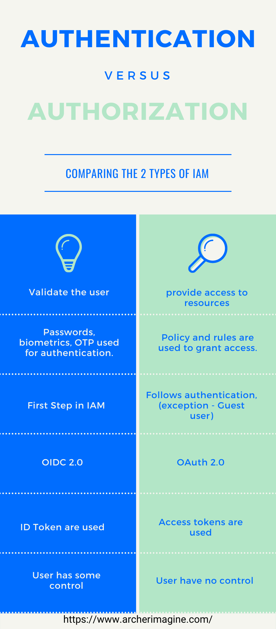AWS Made Easy | Authentication Vs Authorization