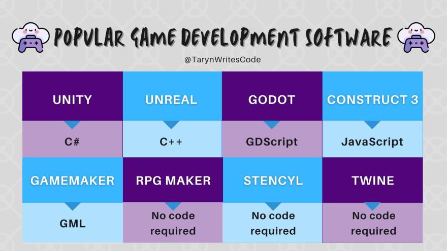 Popular Game Dev Software(2).png