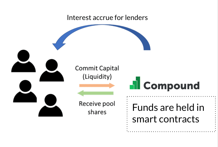 How Compound Works