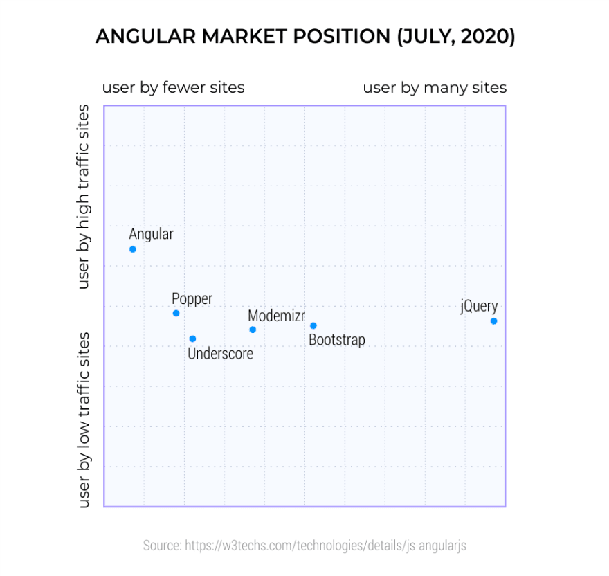 Angular-Market-Position--July--2020-