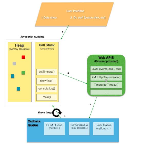 JavaScript Event Loop Visual Representation—photo credit for Gaurav Pandvia<br>