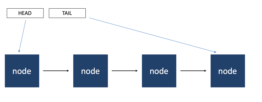Linked list graphic with a series of nodes pointing to each other, as well as a pointer to the head and tail