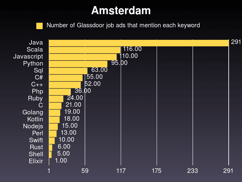 Amsterdam stats