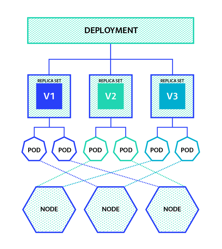 Kubernetes and Virtual Kubelet in a nutshell - DEV Community