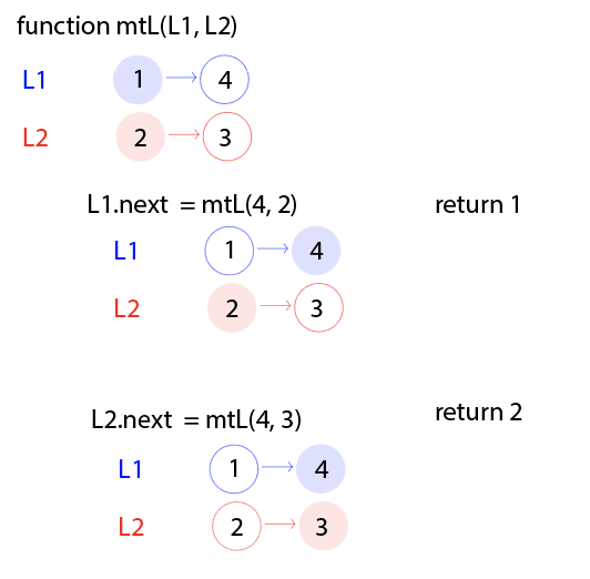 Now L2.next is set to equal the function, but passed in are 4 (from L1) and 3 (which is L2.next). 2 is being returned.