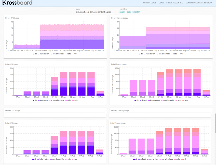Krossboard — Sample screenshot of per-cluster usage trends & accounting (hourly, daily, monthly)