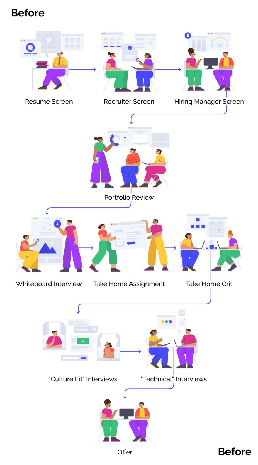 Interview Loop before changes