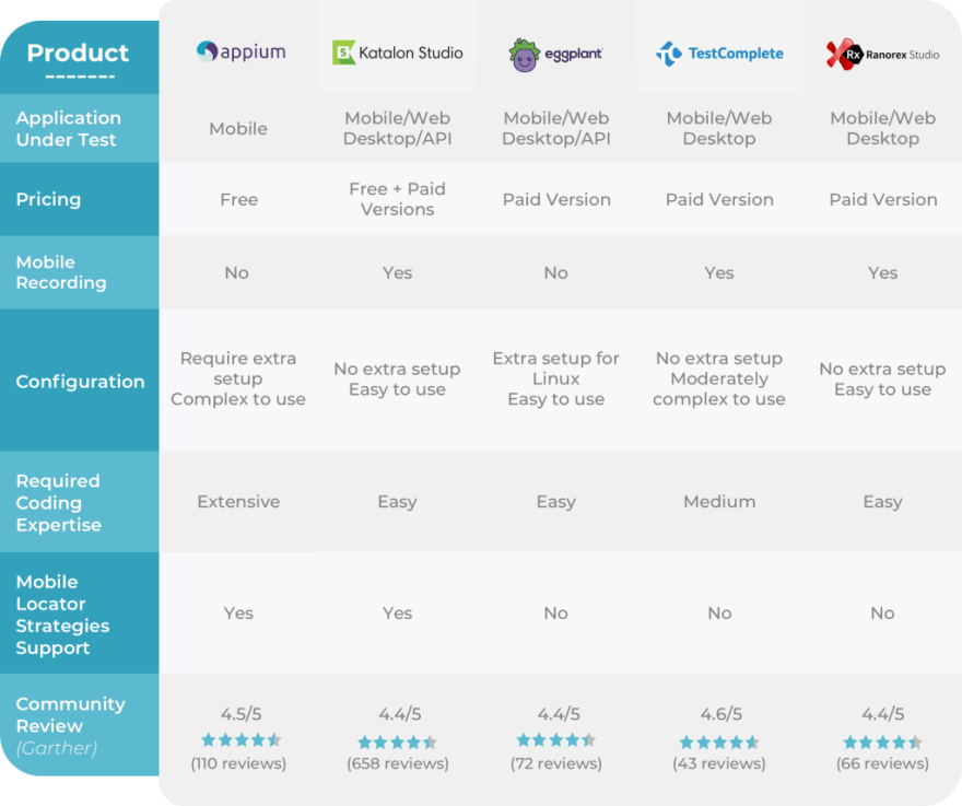 Best 5 Mobile Testing Tools for 2021 comparison table