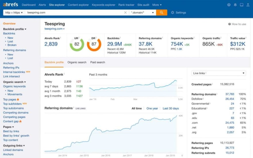 An example dashboard from the aHrefs platform