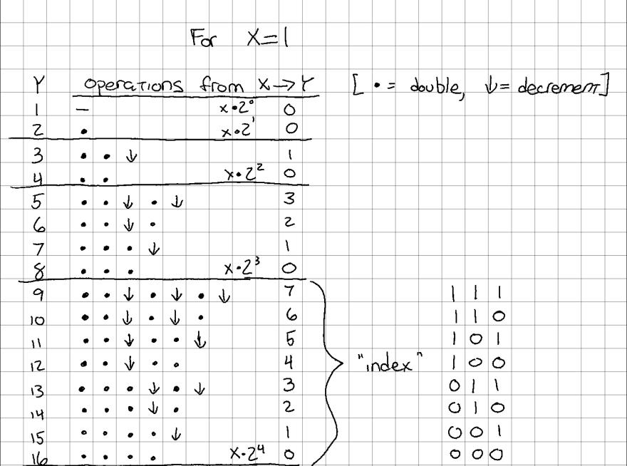 `idx` of each row, in binary