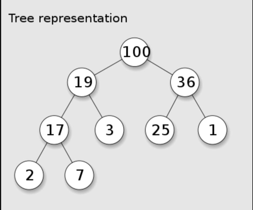Tree Representation of a Heap