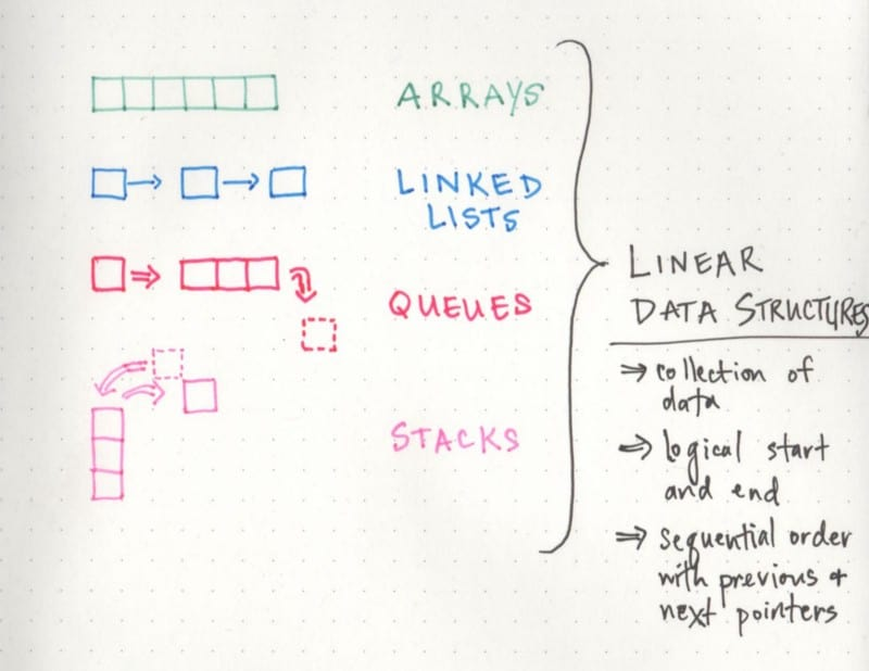 Linear data structures in the wild