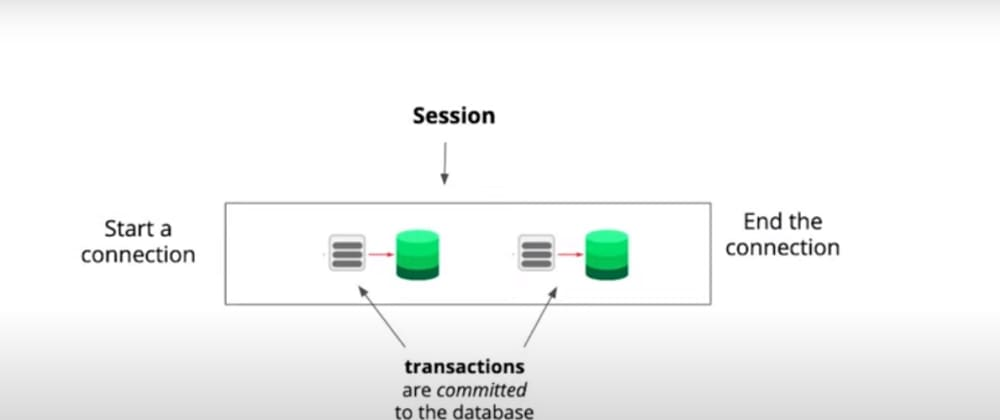 Cover image for Connections and Sessions in TCP/IP