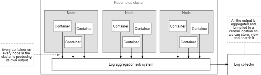 A conceptual illustration of a Kubernetes cluster
