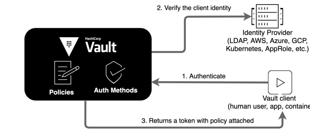 Cover image for How do I Skip the Default Policy in Vault?