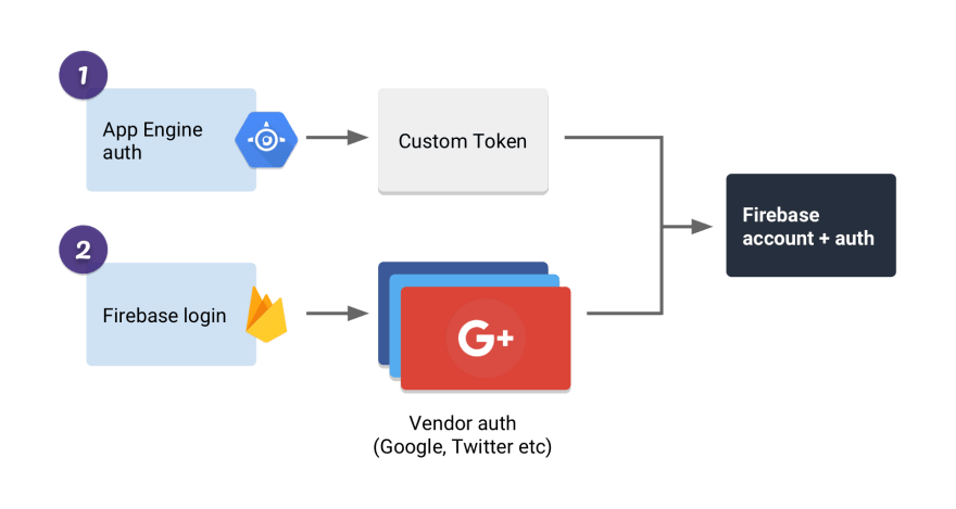 Two possible Firebase user flows