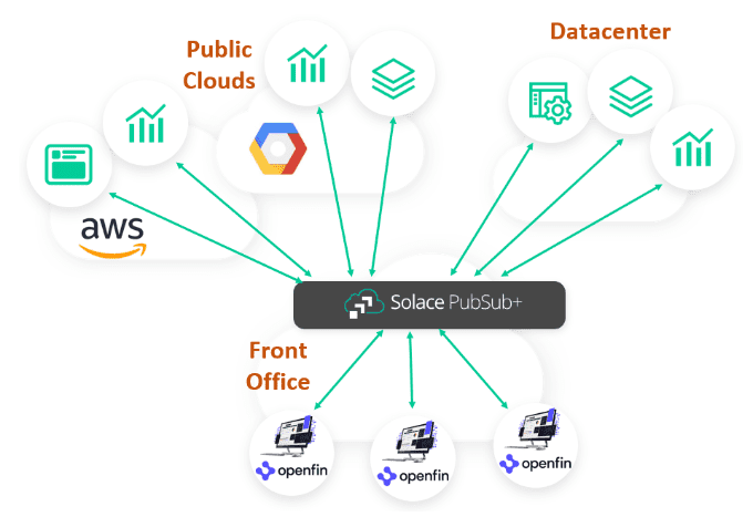 A diagram showing how a multi-protocol broker acts as a gateway (between public cloud, datacenters and the front office) for OpenFin applications to reach other services across the hybrid cloud.