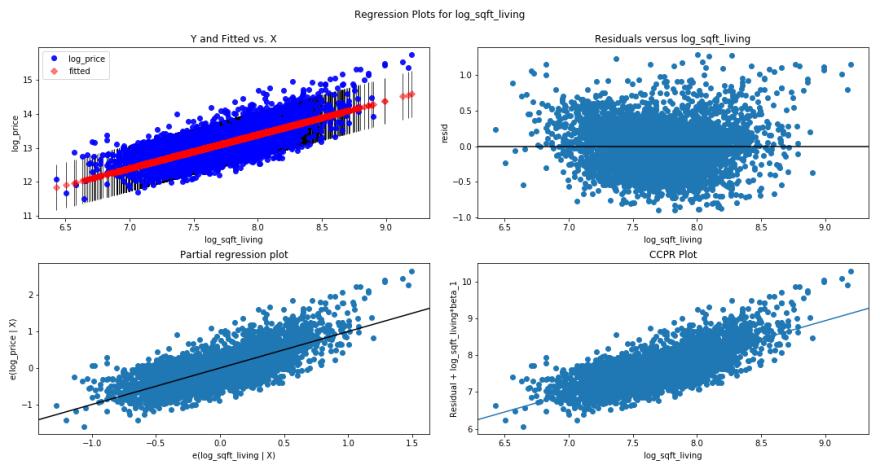 linear regression of log sqftliving