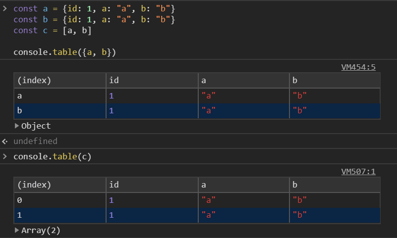 Output of console.table