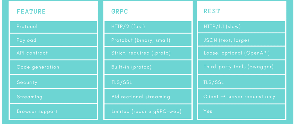 Cover image for Is gRPC better than REST? Where to use it?