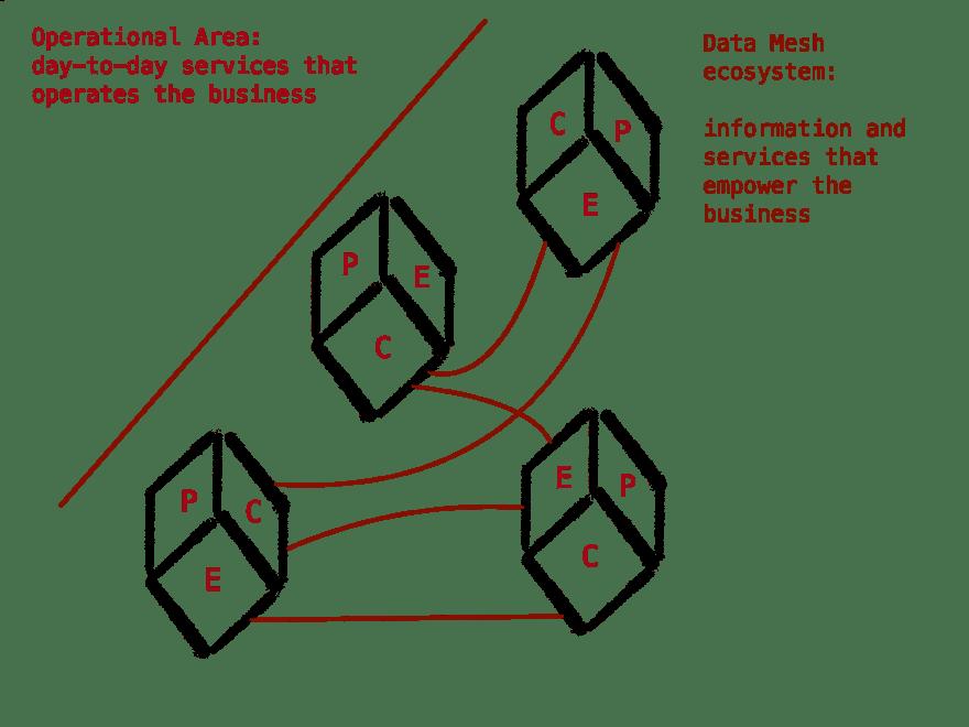 data_mesh