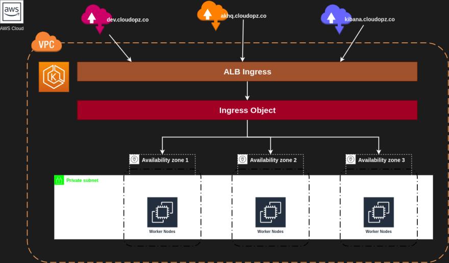 Create AWS Load Balancer Controller Ingress With CDK8S