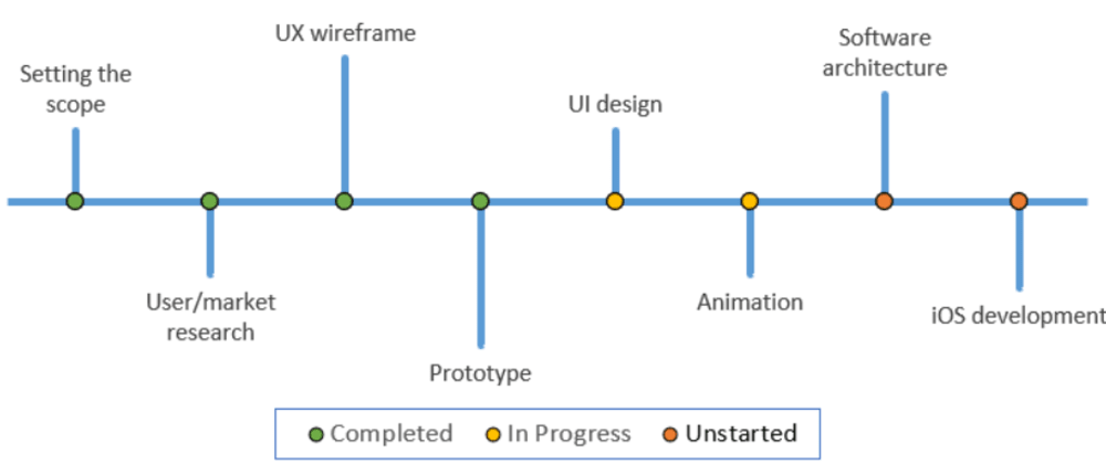 Cover image for Excel Chart for Timeline or Milestones