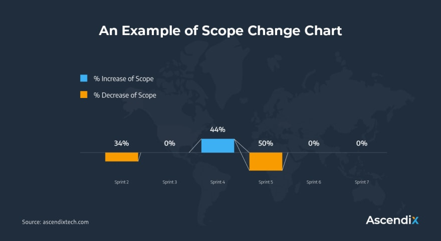 Scrum_An Example of Scope Change Chart