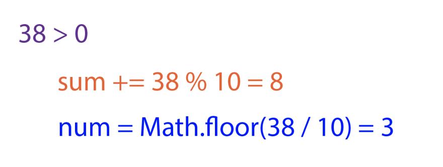 In purple, `38 > 0`. In orange, `sum += 38 % 10 = 8`. In blue, `num = Math.floor(38 / 10) = 3`.